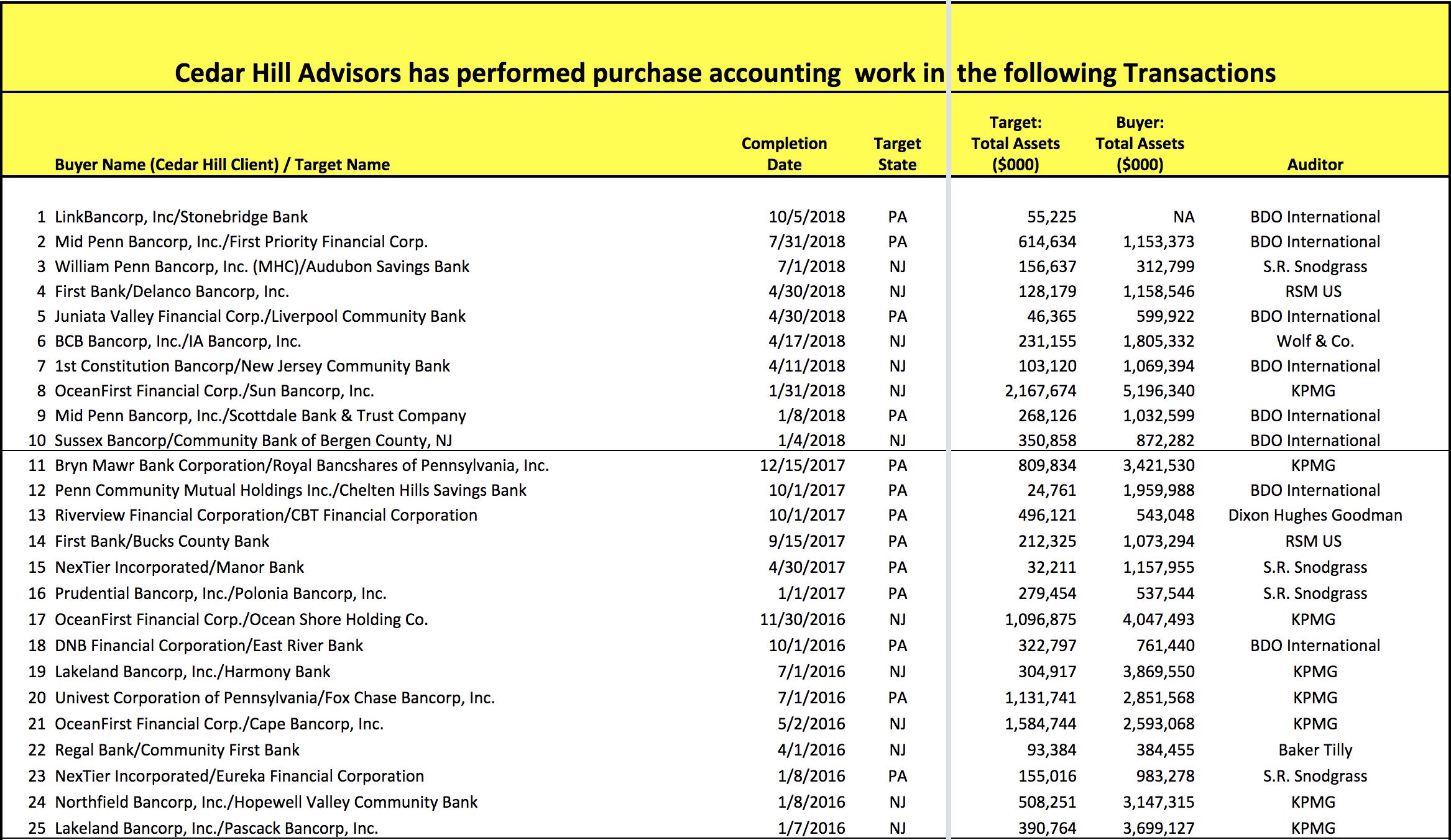 Recent Transactions - Cedar Hill Advisors - Financial